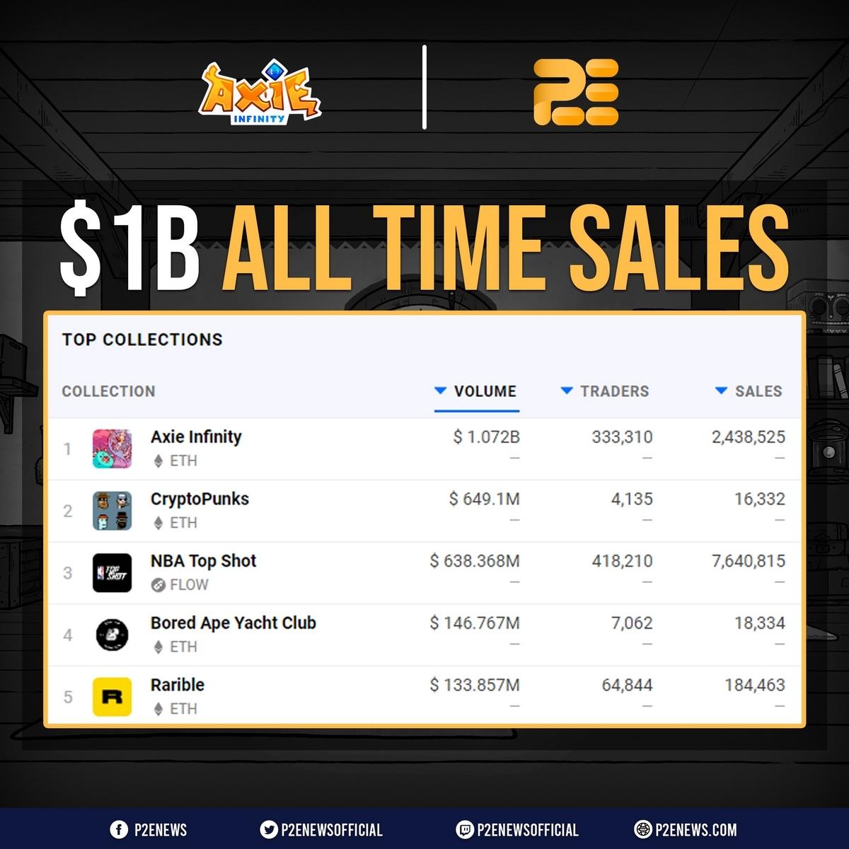 Axie Infinity có 1 triệu người chơi, đạt doanh số 1 tỷ USD