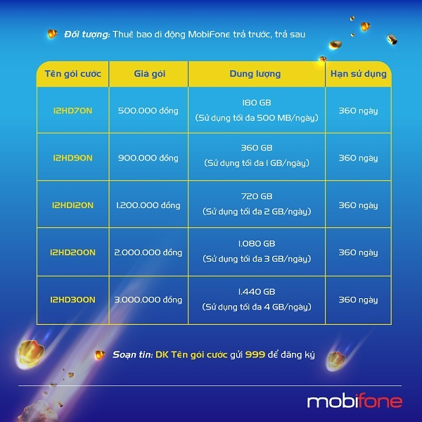 MobiFone quy hoạch lại các gói cước data, gia tăng quyền lợi gấp đôi cho khách hàng