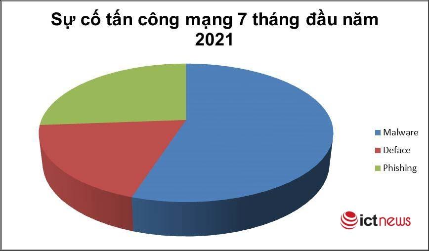 Tấn công lừa đảo chiếm trên 26% tổng số sự cố của các hệ thống tại Việt Nam