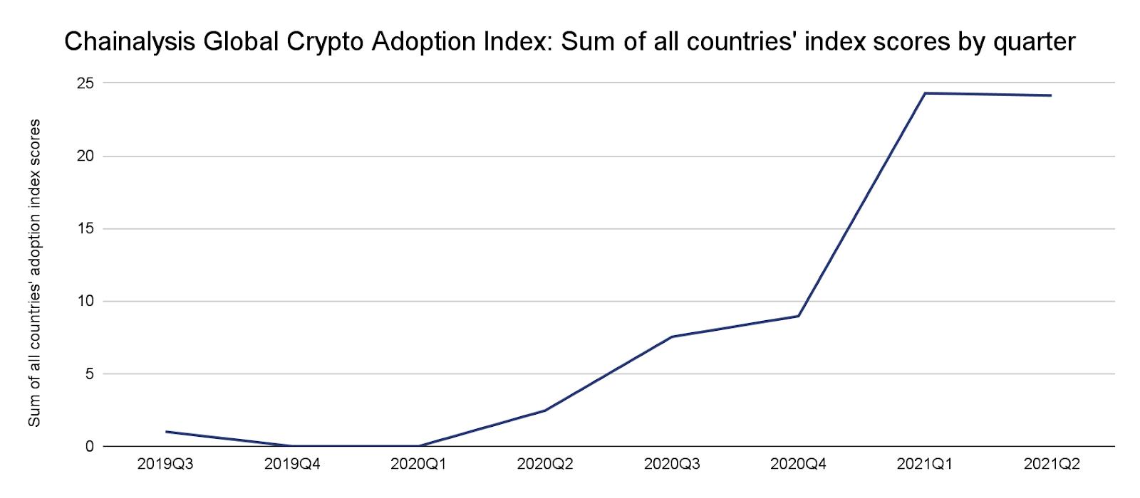 Việt Nam đứng đầu thế giới về chỉ số chấp nhận tiền ảo
