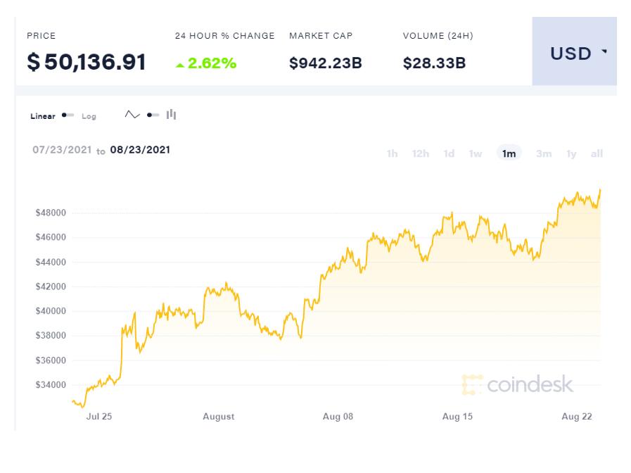 Bitcoin chính thức lấy lại mốc 50.000 USD