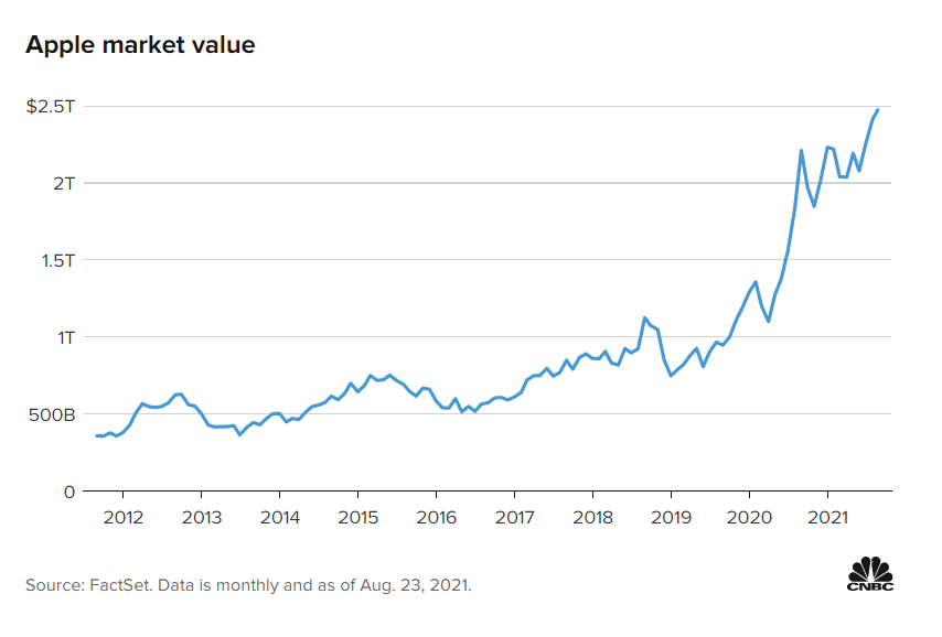 Apple thay đổi thế nào sau 10 năm dưới tay CEO Tim Cook?