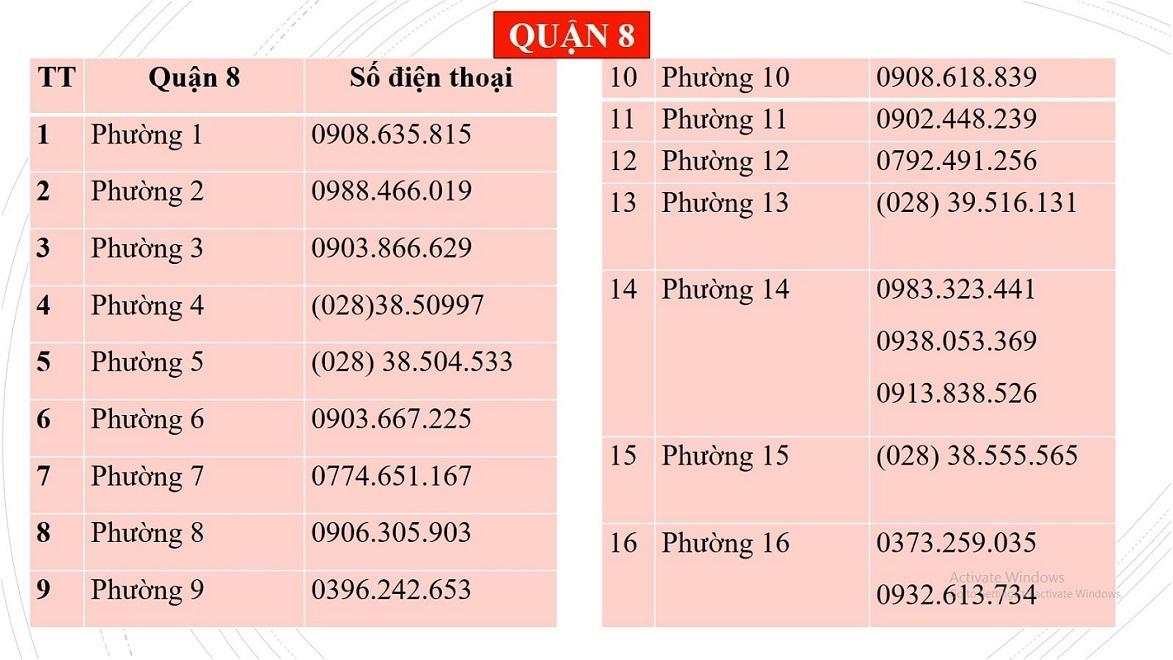 Danh sách số điện thoại hỗ trợ nhu yếu phẩm của Quận 8 TP.HCM