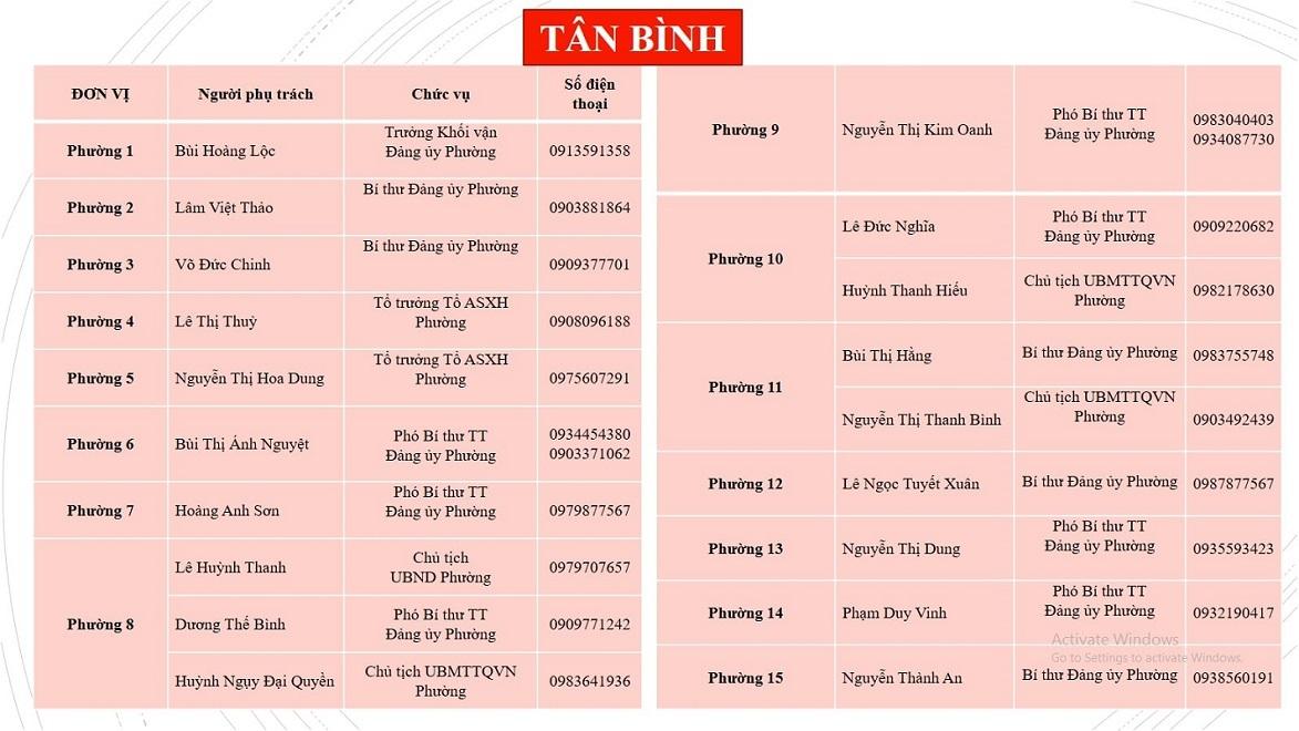 Danh sách số điện thoại hỗ trợ nhu yếu phẩm của quận Tân Bình TP.HCM