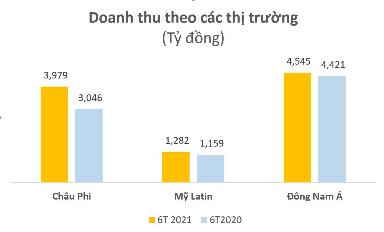 Khu vực Đông Nam Á mang lại lợi nhuận lớn nhất cho Viettel Global