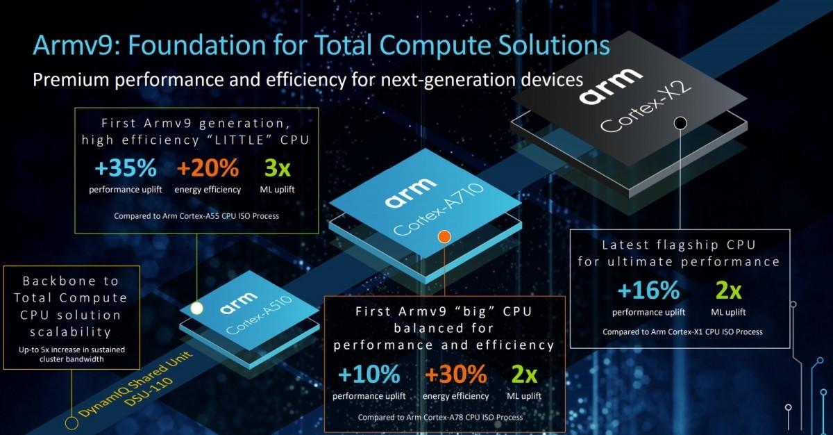 MediaTek đưa vào thử nghiệm chip mới tiến trình 4nm