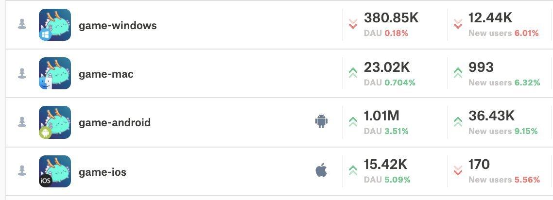 Axie Infinity lập kỷ lục về người chơi và doanh thu trong tháng 8