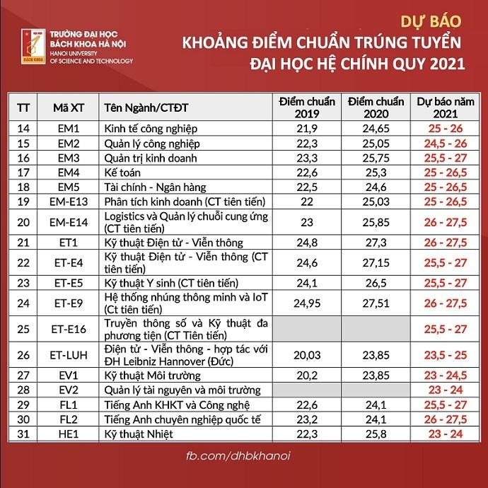 Điểm chuẩn Đại học Bách khoa Hà Nội 2021