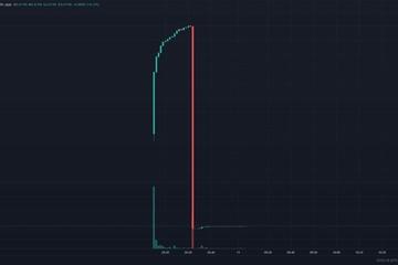 Loại coin giảm giá 3.000% sau một phút