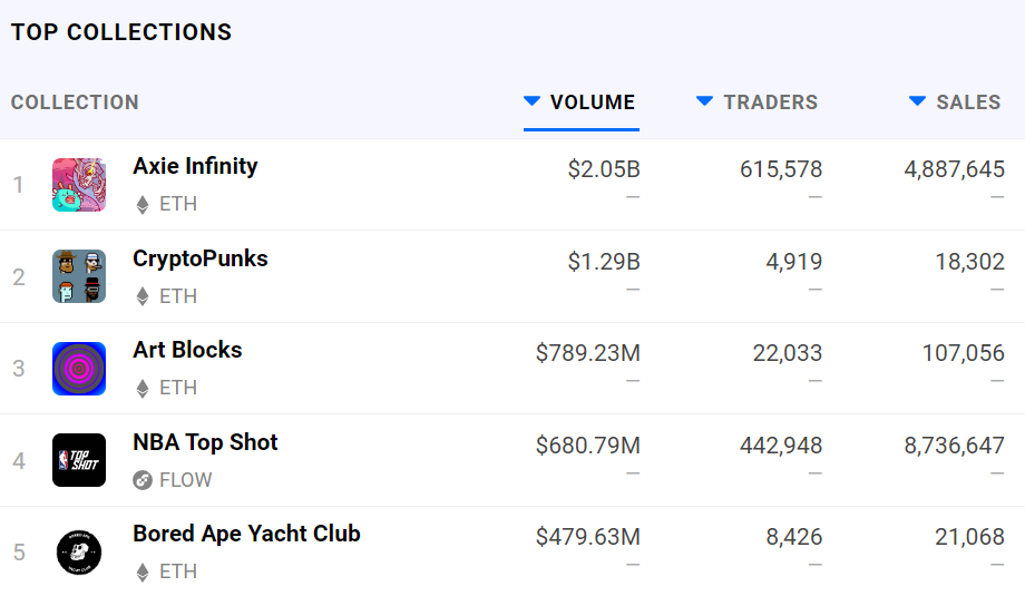Vì sao doanh thu của Axie Infinity tăng vọt thời gian gần đây?