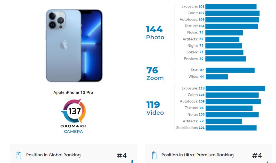 Camera của iPhone 13 Pro vẫn kém Xiaomi và Huawei