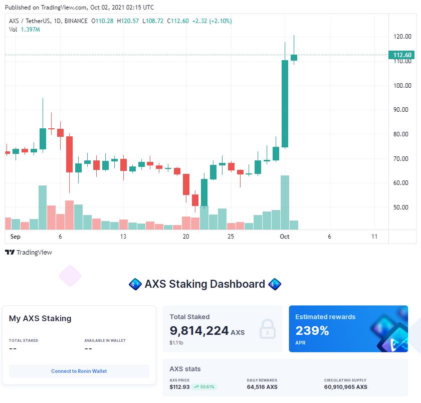 Axie Infinity của người Việt tiếp tục lập đỉnh mới, vốn hóa 7 tỷ USD
