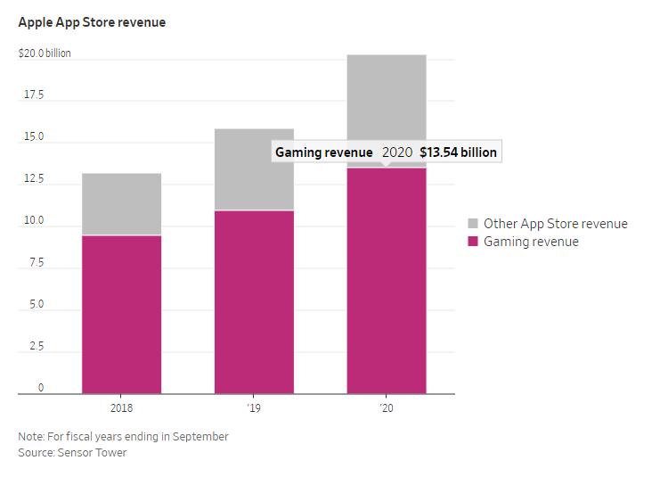 Apple kiếm đậm từ game nhờ phí hoa hồng trên App Store