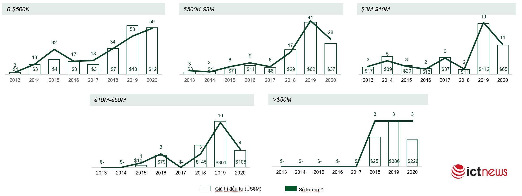 Đầu tư mạo hiểm ở Việt Nam có thể vượt mốc 1 tỷ USD trong năm 2021